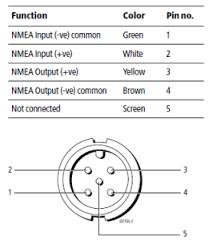 connecting an m7 gx to a raymarine multifunction display raveon raymarine e80 wiring