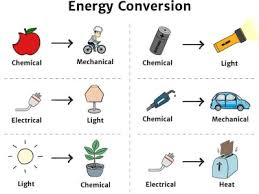 Energy Transformation Chart Energy Conversion Knowledge Bank Solar Schools