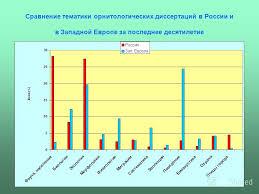 Презентация на тему Тенденции развития орнитологических  25 Сравнение тематики орнитологических диссертаций в России и в Западной Европе за последнее десятилетие