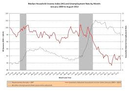 Charts August 2012 These Charts Prove Biden Is Right About The Middle Class