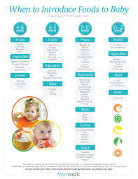 Starting Baby On Solids Chart Solid Food Chart For Babies Aged 4 Months Through 12 Months