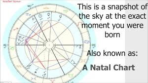 Create Your Own Birth Chart Using Astrology