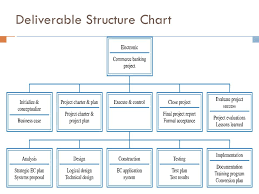 Deliverable Structure Chart Information Technology Project Management Ppt Video Online