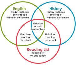Example Of Venn Diagram In English Literature Based Curriculum On The Reading List Venn Diagram