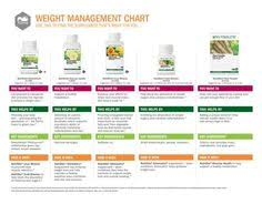 your resolution for better weight management will be easier with a little added support from nutrilite