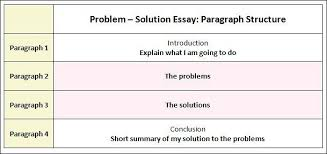problem solution essay lynxbus problem solution essay