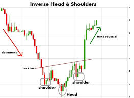 Stock Charts Learning Some Common Patterns