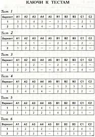 ГДЗ контрольно измерительные материалы математика класс Рудницк 1