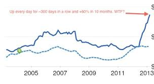 Zillow Chart Either Zillow Is Broken Or Were In A Massive Housing Bubble