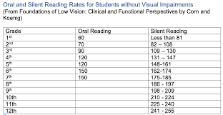 Reading Rates Paths To Technology Perkins Elearning