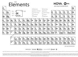 Periodic table of the elements activity pack. 29 Printable Periodic Tables Free Download Á… Templatelab