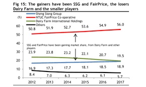 Maybank Organisation Chart 2016 Chart Of The Day Sheng Siong And Fairprice Are Eating Up