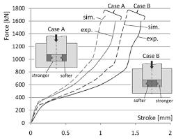 force stroke diagram wiring diagram expert force stroke diagrams obtained experimentally and by fe simulations force stroke diagram