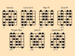Minor Scale Pattern Classy Scales Steps 48 Harmonic Minor