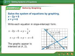 solve the system of equations by graphing x 2y 0 x y 6