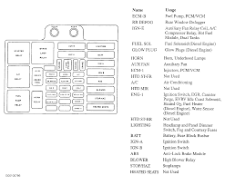 99 chevy fuse box wiring diagrams favorites