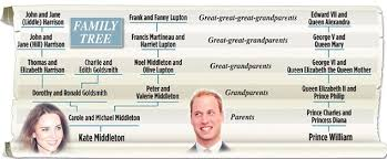royal wedding how do the middleton and windsor family trees enlarge kate wills family tree