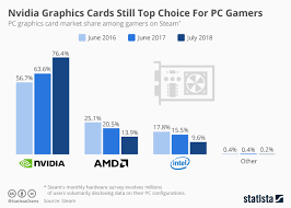 Amd Gpu Chart Chart Nvidia Graphics Cards Still Top Choice For Pc Gamers