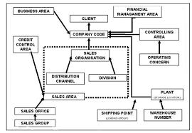 Sap Sd Organizational Structure Flow Chart Enterprise Structure Erp Operations Community Wiki