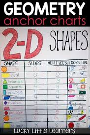 Activities For Teaching Geometry Some Sums N Sum Jokes