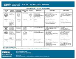 File Eere Fuel Cell Comparison Chart Pdf Wikimedia Commons