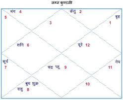 Hindi Kundali Chart Astrosage Kundli In Hindi Now Itz Horoscope 2020 Blog By