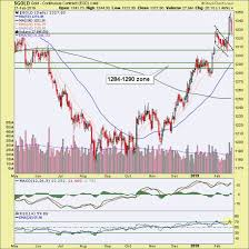 Golden Day Chart Open Gold Bullhorns Quieted For A Day At Least Gold Eagle