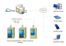Vending Machines Software Gorgeous Silkron Smart Vending Solution Vendron