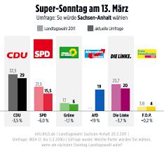 Wie stark wird die afd? Landtagswahl In Sachsen Anhalt Am 13 Marz Wird Afd Zur Zweitstarkste Kraft Politik Inland Bild De