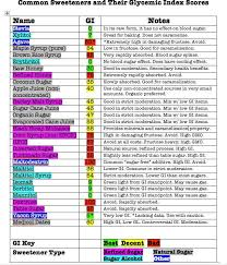 Sugar Alcohol Chart Sweeteners And Their Glycemic Index Score Trim Healthy
