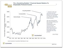 personal finance chart everything bubble bullionbuzz chart of the week bmg