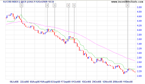rj crb commodities index with chandelier exit