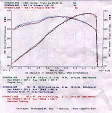 Cam Lsa Chart Cam Guide Ls1tech Camaro And Firebird Forum Discussion