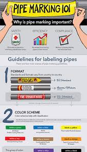 Pipe Color Codes - Ansi/asme A13.1 | Creative Safety Supply