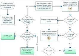 Excel Cash Flow Diagram Create Flow Chart In Excel How To Create Flow Charts In Excel