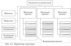 Адаптивные организационные структуры Типовая схема проектной организационной структуры
