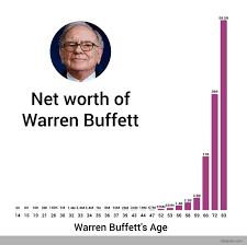 Warren Buffett Money Chart From 6 000 To 73 Billion Warren Buffetts Wealth Through