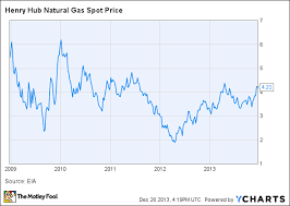 3 Natural Gas Trends You Need To Watch In 2014 The Motley Fool