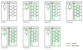 Electrical Clearance Chart Distribution Switchboards Electrical Installation Guide