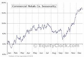 Commercial Metals Co Nyse Cmc Seasonal Chart Equity Clock