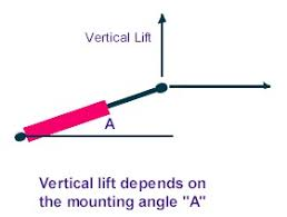 Hydraulic Cylinder Pressure Chart Hydraulic Cylinder Calculator Angle Calc