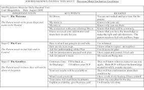 Standard Work Templates Lean Standard Work Template Excel Neerja Co