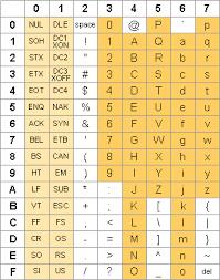 Ascii Control Code Chart Ascii Table Ascii And Unicode Characters