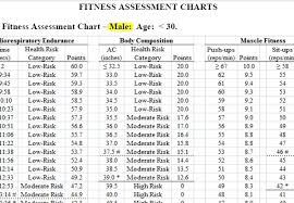 Air Force Pt Requirements Chart 35 Eye Catching Af Fitness Calculator