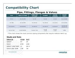 Valve Seat Material Compatibility Chart Valve Selection