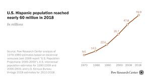 Hispanic Population Growth Chart Us Hispanic Population Reached New High In 2018 Pew