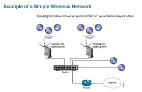 cisco small business wapn wireless n access point to protect your data and privacy the cisco wireless n access point supports the industrial strength wireless security of wi fi protected access wpa