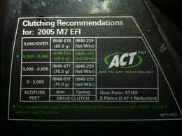 Paradigmatic Arctic Cat Snowmobile Clutch Weight Chart 2019