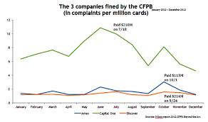 Mining The Cfpb Database To Improve Customer Experience