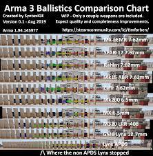 Oc Arma 3 Ballistics Comparison Chart V0 1 Arma